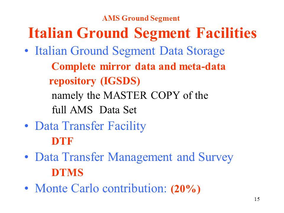 15 AMS Ground Segment Italian Ground Segment Facilities Italian Ground Segment Data Storage Complete mirror data and meta-data repository (IGSDS) name