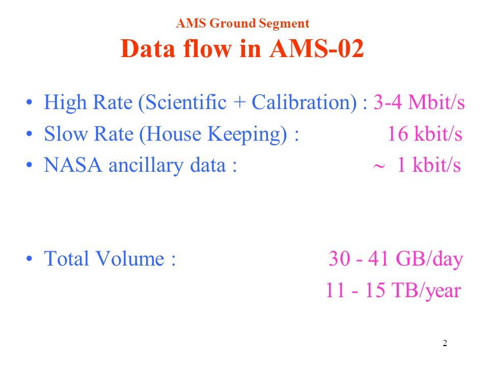 3 AMS Ground Segment Data volume in AMS-02 Archived Data 1.