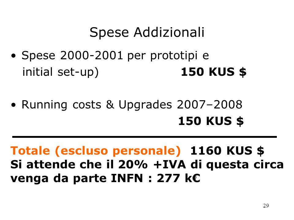 29 Spese Addizionali Spese 2000-2001 per prototipi e initial set-up) 150 KUS $ Running costs & Upgrades 2007–2008 150 KUS $ Totale (escluso personale) 1160 KUS $ Si attende che il 20% +IVA di questa circa venga da parte INFN : 277 k