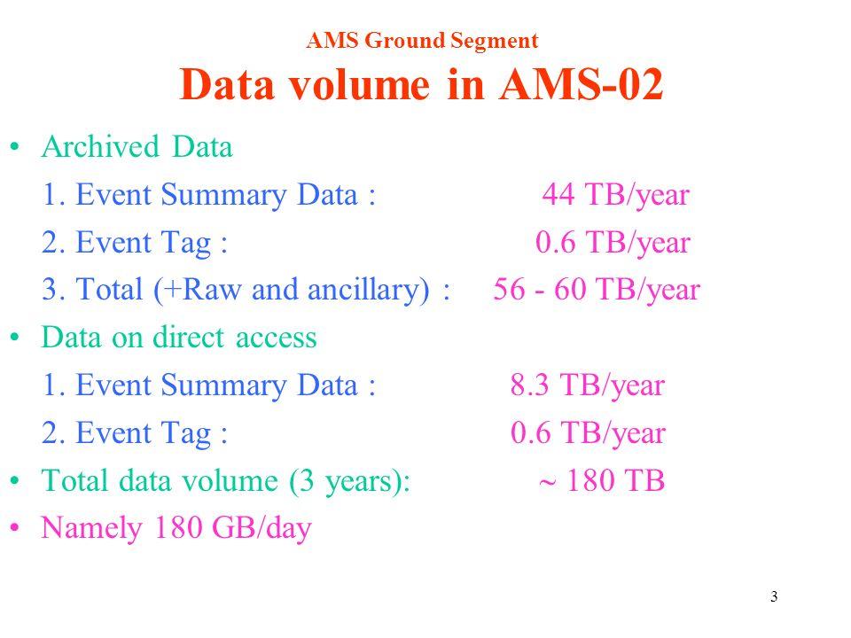 24 Descrizione dei costi Costi relativi al Central AMS Ground Segment (POIC+POCC+(A)SOC)