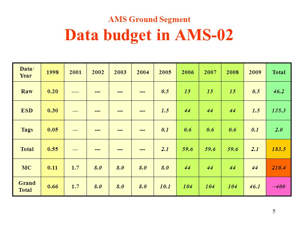 5 AMS Ground Segment Data budget in AMS-02