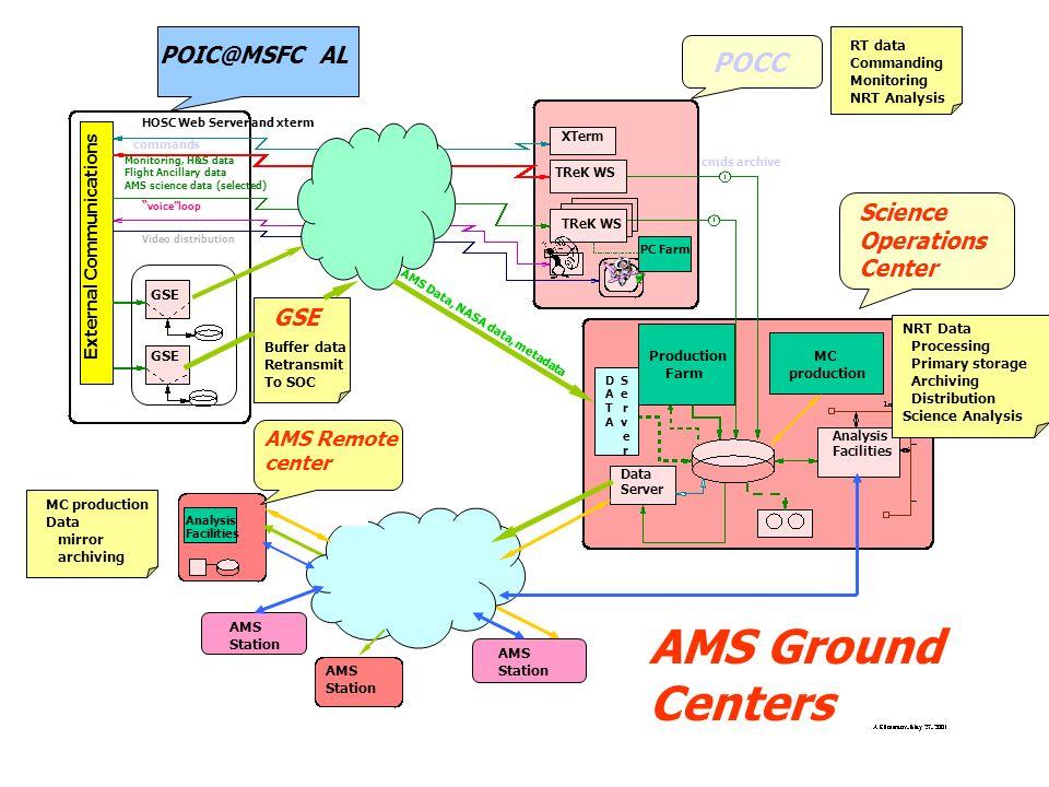 7 AMS Ground Segment AMS-02 Ground Facilities POIC @ Marshal MSFC POCC @ JSFC / MSFC / MIT / CERN (A)SOC @ CERN Remote Center - Italian Ground Segment Laboratories