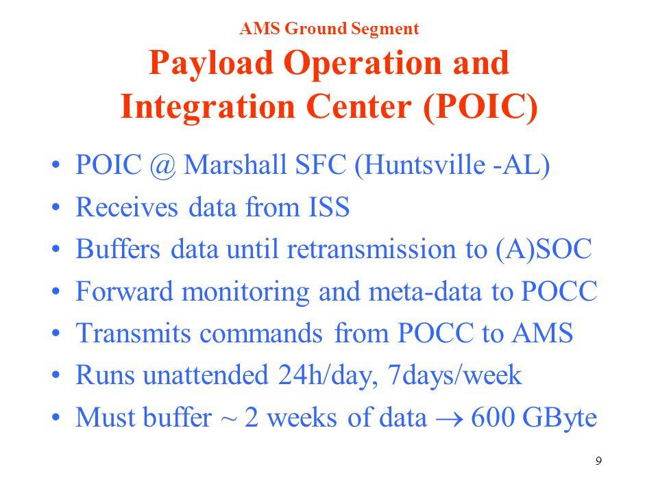30 Stime del personale per il Data Handling di AMS E in fase di formalizzazione la spesa per personale (oltre ai fisici) da dedicare al data handling per il periodo 2003-2008 Il personale consiste in system administrators, SW and HW engeneers.