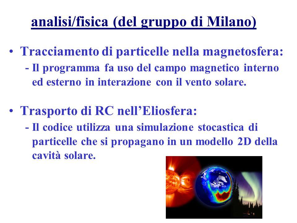 La Magnetosfera Terrestre Dimensioni e contorni della magnetosfera sono determinati dallinterazione tra il Campo Magnetico Terrestre e quello Solare propagato dal vento solare.