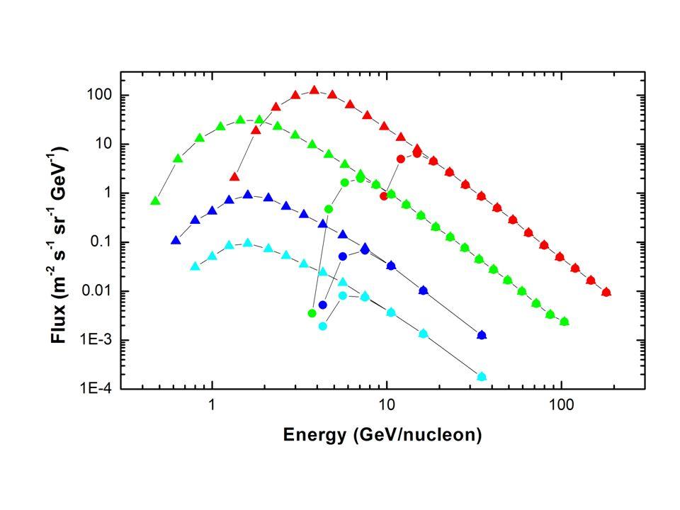 Poichè la rigidità dipende dal rapporto A/Z la TF sara simile per i quattro elementi in funzione della rigidità, mentre in funzione dellenergia cinetica sarà simile per He, Ca e Fe e diversa per p