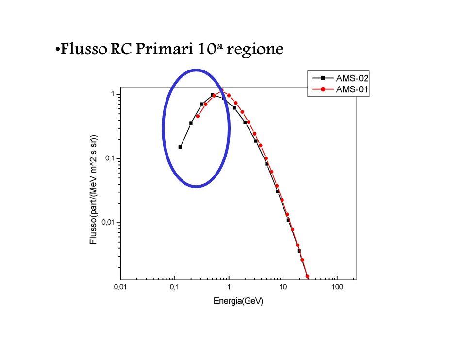 Trasporto di RC nellEliosfera studio degli effetti della modulazione solare sui raggi cosmici galattici (GCR): si è utilizzato un modello stocastico di simulazione 1D (solo distanza radiale) e sviluppato un modello a 2D, ovvero introducendo la dipendenza dalla latidudine solare.