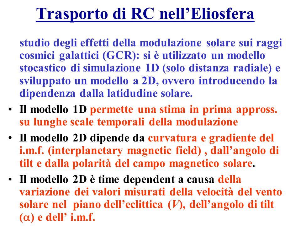 Propagazione Diffusiva dei RC Equazione di trasporto di Fokker Plank Monodimensionale Equazione di trasporto di Fokker Plank (FPE) Monodimensionale : 1D: approccio FORCE FIELD Permette di ricavare il coeff.