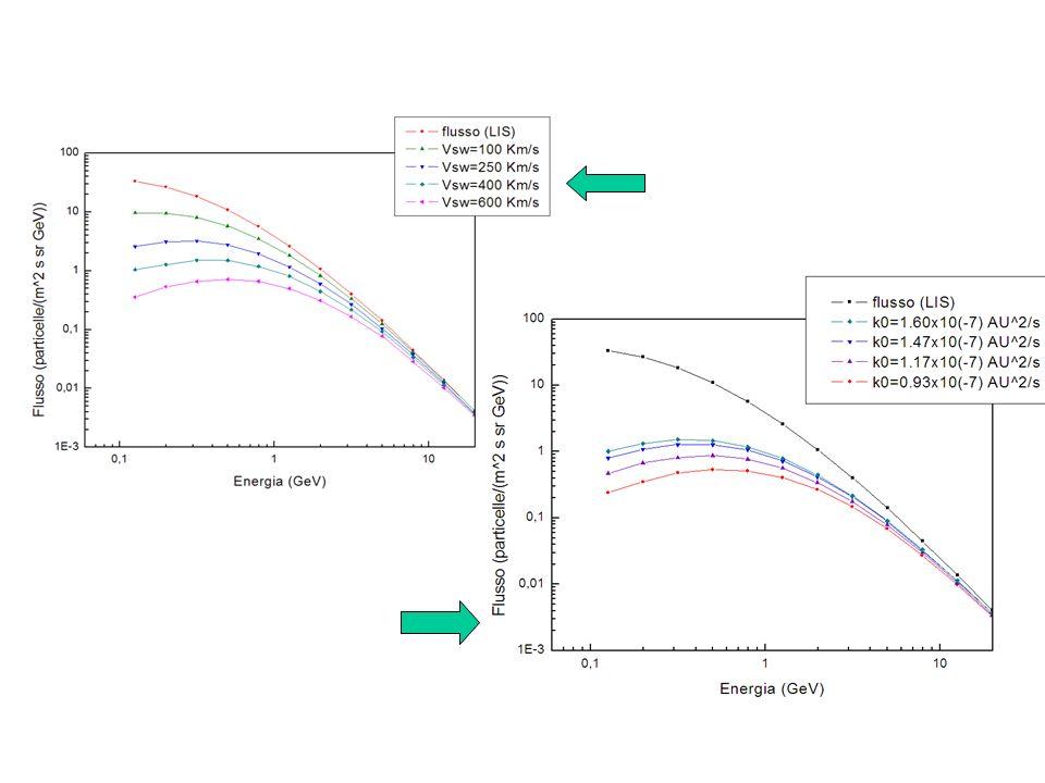 Modulazione a varie distanze dal sole (pianeti del sistema solare)