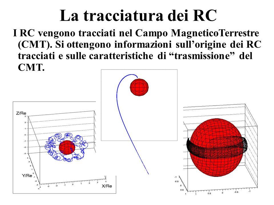 Transmission Function nelle zone di AMS01 per nuclei di He : Il numero totale di traiettorie ricostruite è di ~ 10^8.