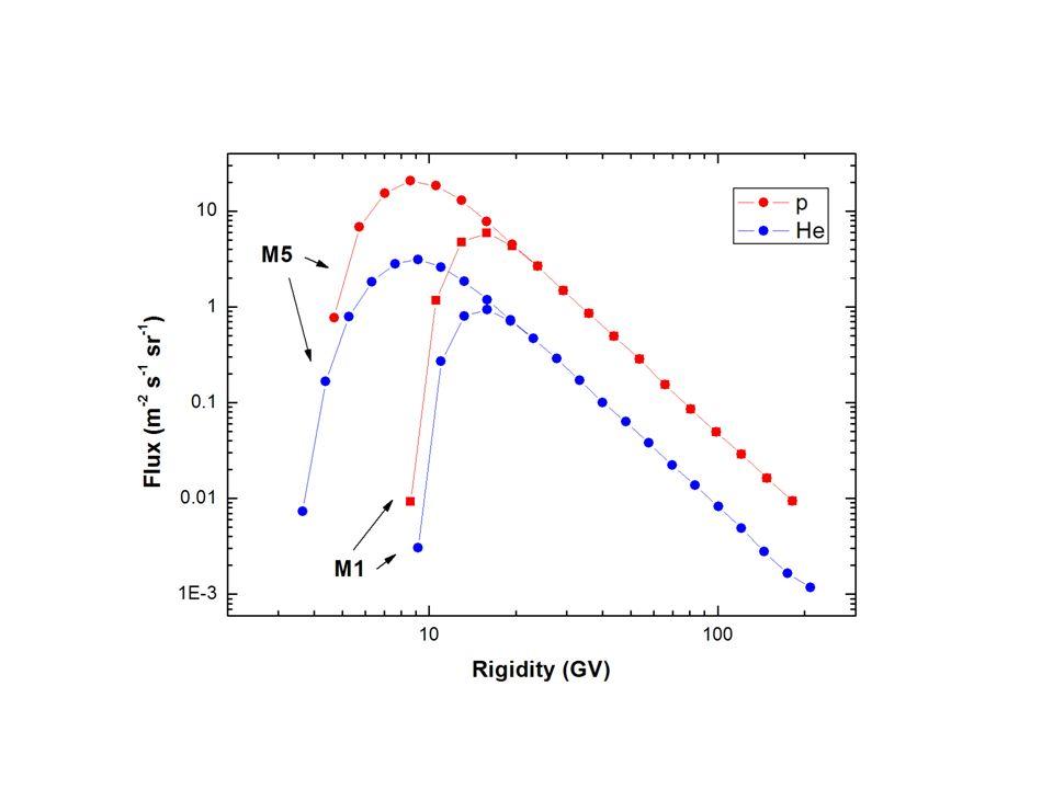Transmission Function nelle zone di AMS01 per nuclei di Fe : Il numero totale di traiettorie ricostruite è di ~ 10^8.