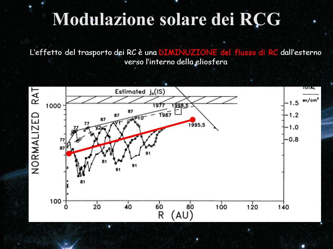 Modulazione solare dei RCG Leffetto del trasporto dei RC è una DIMINUZIONE del flusso di RC dallesterno verso linterno della eliosfera