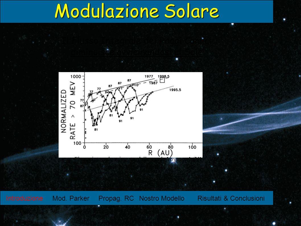 Introduzione Mod. ParkerPropag. RCNostro ModelloRisultati & Conclusioni Modulazione Solare Il Flusso Integrale dei Raggi Comici diminuisce avvicinando