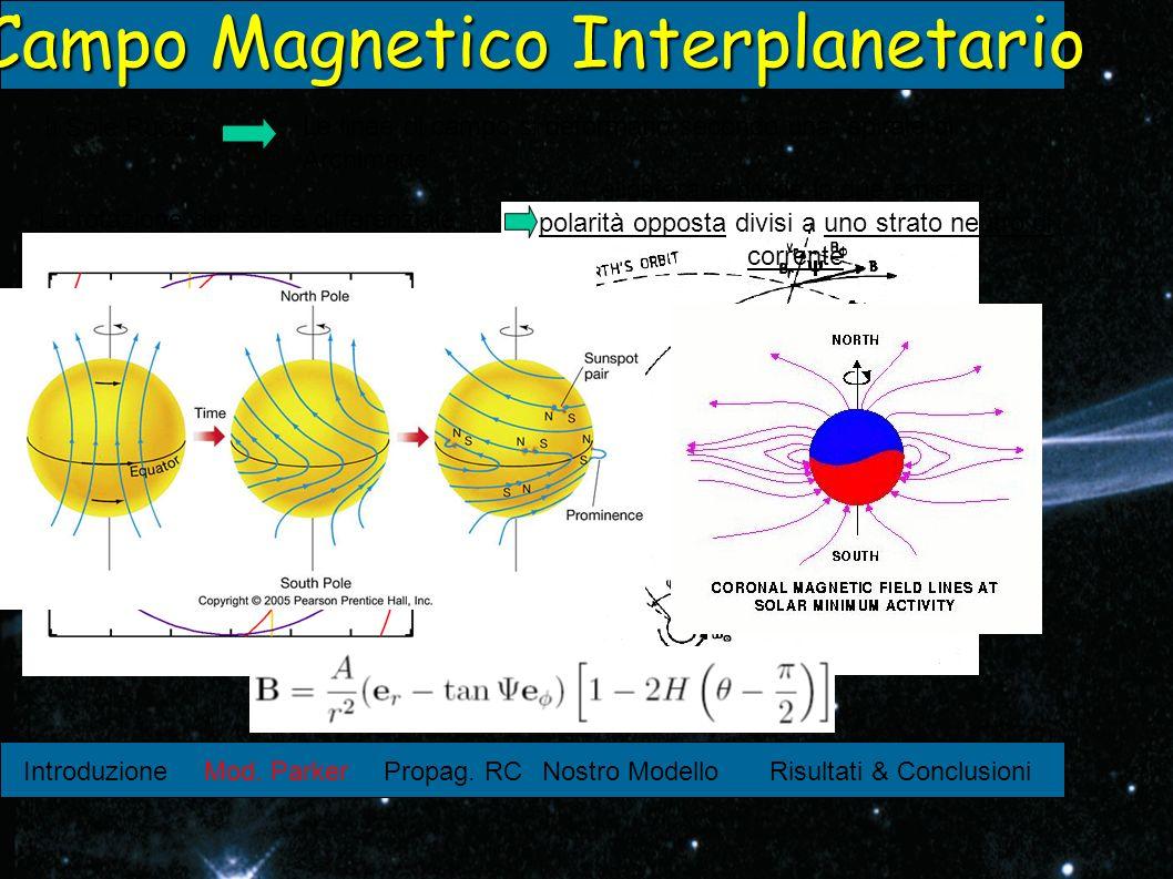 Introduzione Mod. ParkerPropag. RCNostro ModelloRisultati & Conclusioni Campo Magnetico Interplanetario Il Sole Ruota Le linee di campo si deformano s