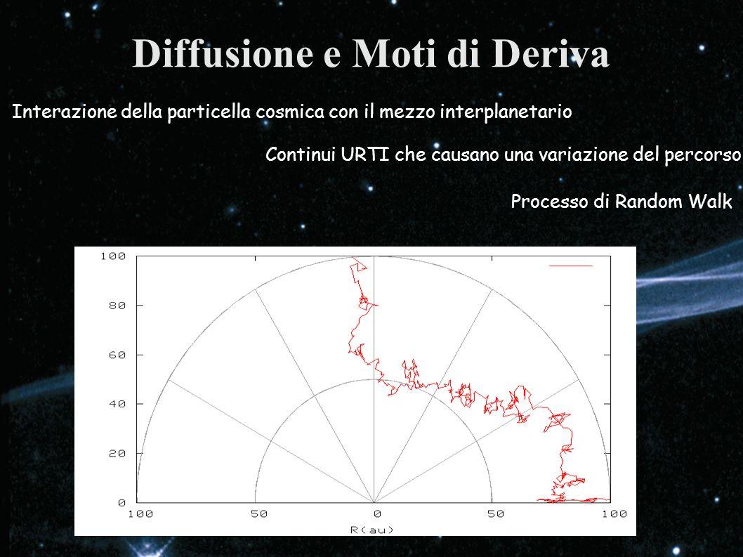 Diffusione e Moti di Deriva Interazione della particella cosmica con il mezzo interplanetario Continui URTI che causano una variazione del percorso Pr