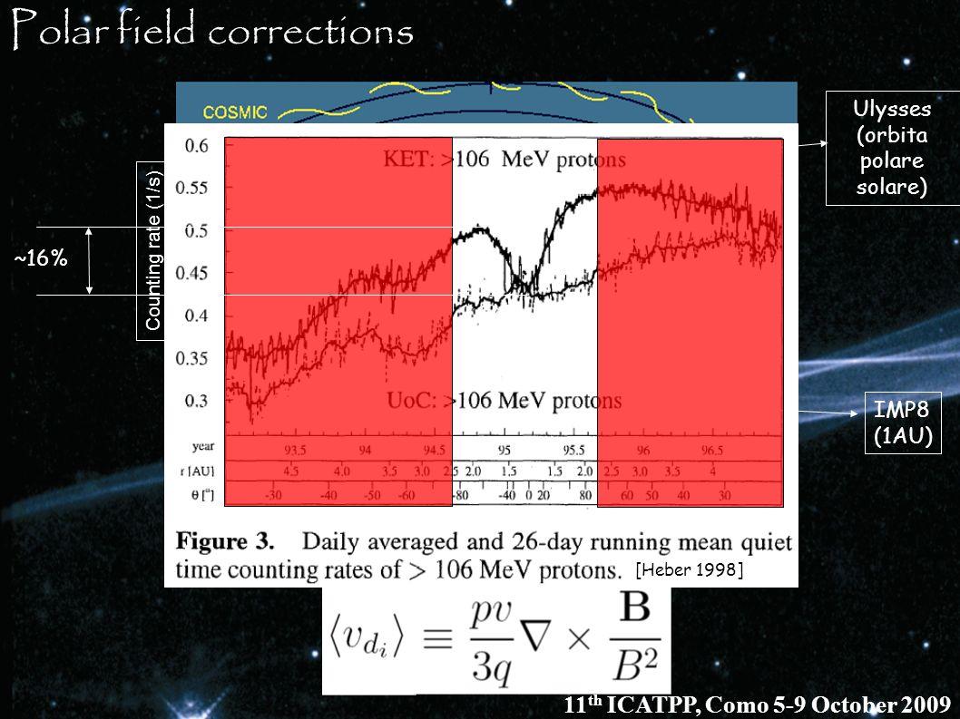 Ulysses (orbita polare solare) IMP8 (1AU) Counting rate (1/s) ~16% [Heber 1998] Polar field corrections 11 th ICATPP, Como 5-9 October 2009