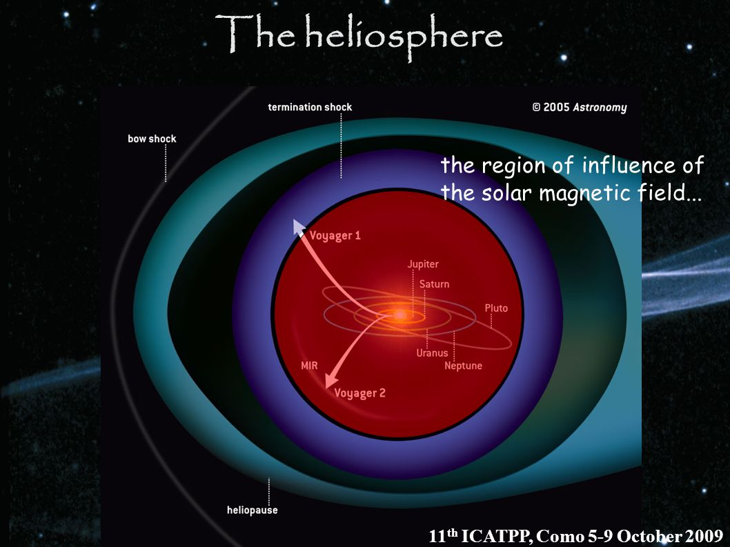 The heliosphere the region of influence of the solar magnetic field... 11 th ICATPP, Como 5-9 October 2009