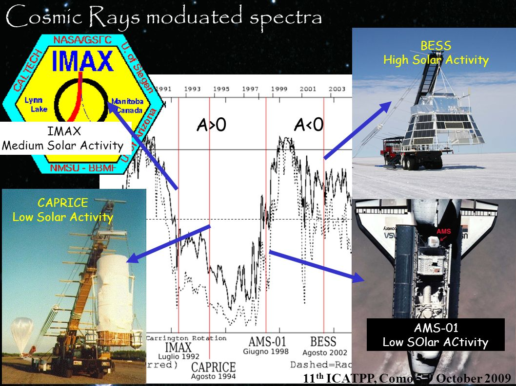 Cosmic Rays moduated spectra 30° A>0 A<0 BESS High Solar Activity AMS-01 Low SOlar ACtivity IMAX Medium Solar Activity CAPRICE Low Solar Activity 11 t