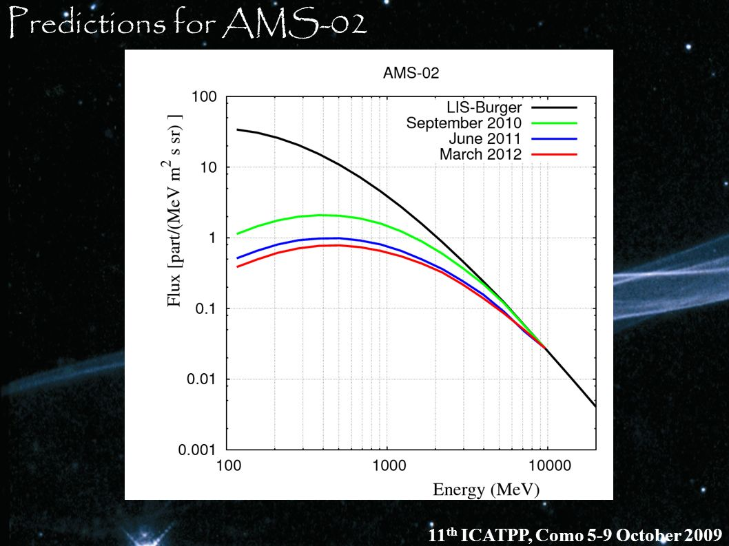 Predictions for AMS-02 11 th ICATPP, Como 5-9 October 2009
