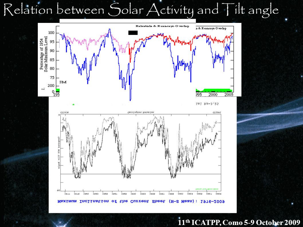 Relation between Solar Activity and Tilt angle 11 th ICATPP, Como 5-9 October 2009