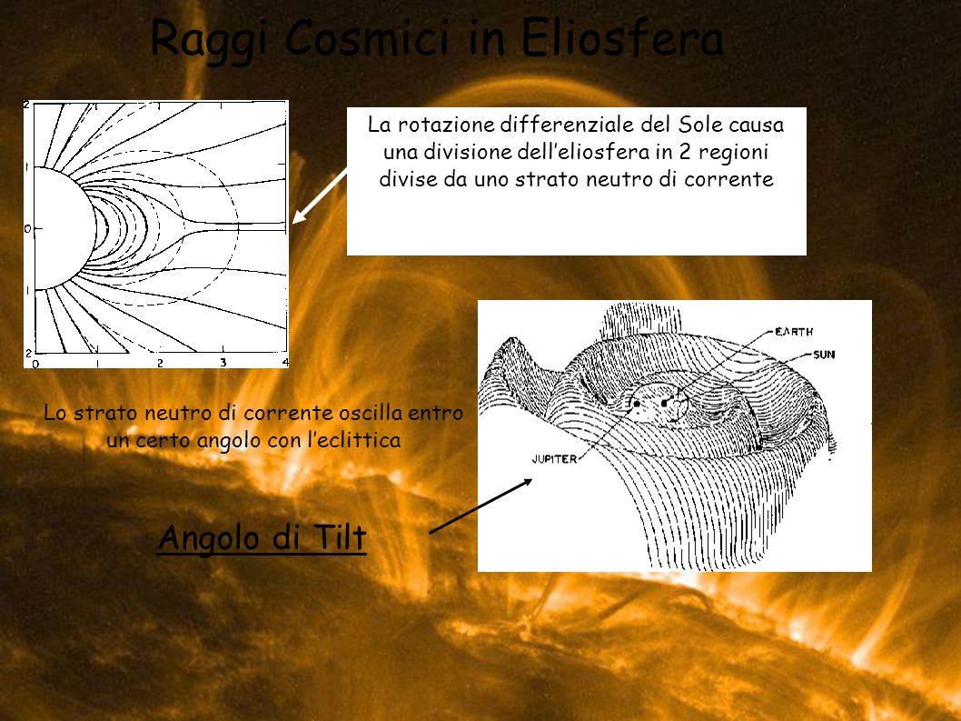 Raggi Cosmici in Eliosfera Lo strato neutro di corrente oscilla entro un certo angolo con leclittica Angolo di Tilt La rotazione differenziale del Sol