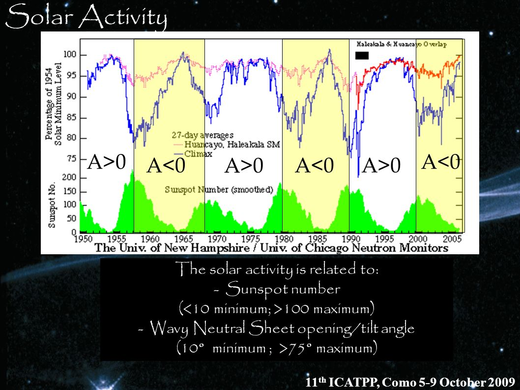 Solar Activity The solar activity is related to: - Sunspot number ( 100 maximum) - Wavy Neutral Sheet opening/tilt angle (10° minimum ; >75° maximum)