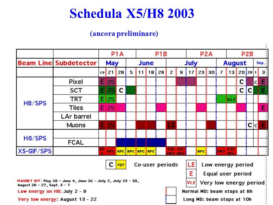 Schedula X5/H8 2003 (ancora preliminare)