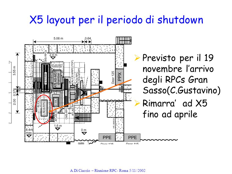 A.Di Ciaccio – Riunione RPC- Roma 5/11//2002 X5 layout per il periodo di shutdown Previsto per il 19 novembre larrivo degli RPCs Gran Sasso(C.Gustavino) Rimarra ad X5 fino ad aprile