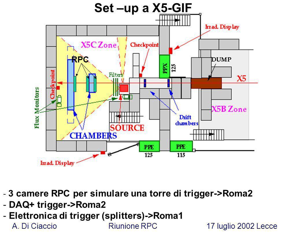 A. Di Ciaccio Riunione RPC 17 luglio 2002 Lecce - 3 camere RPC per simulare una torre di trigger->Roma2 - DAQ+ trigger->Roma2 - Elettronica di trigger