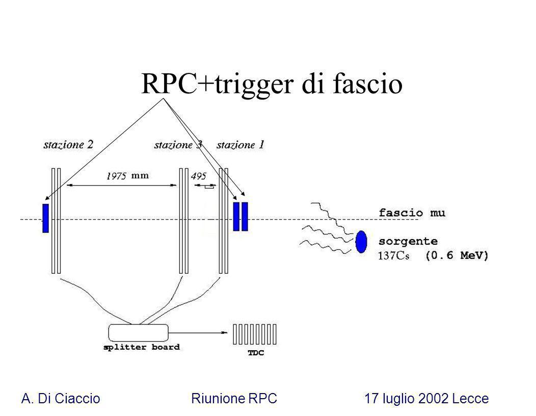 A. Di Ciaccio Riunione RPC 17 luglio 2002 Lecce RPC+trigger di fascio
