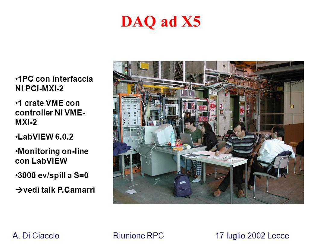 A. Di Ciaccio Riunione RPC 17 luglio 2002 Lecce DAQ ad X5 1PC con interfaccia NI PCI-MXI-2 1 crate VME con controller NI VME- MXI-2 LabVIEW 6.0.2 Moni