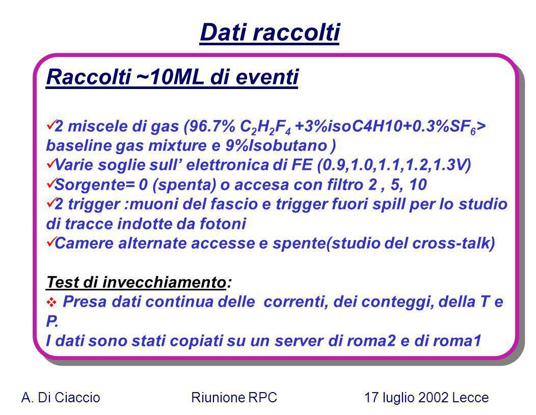 A. Di Ciaccio Riunione RPC 17 luglio 2002 Lecce Dati raccolti Raccolti ~10ML di eventi 2 miscele di gas (96.7% C 2 H 2 F 4 +3%isoC4H10+0.3%SF 6 > base