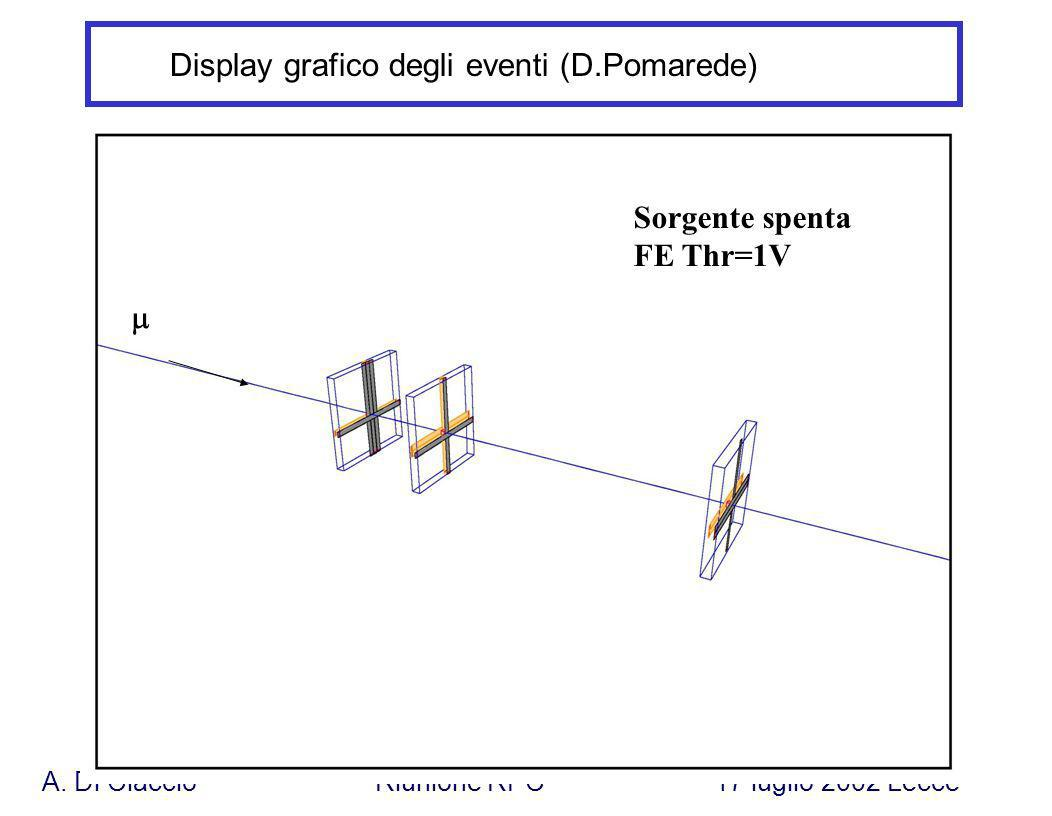 A. Di Ciaccio Riunione RPC 17 luglio 2002 Lecce Display grafico degli eventi (D.Pomarede) Sorgente spenta FE Thr=1V