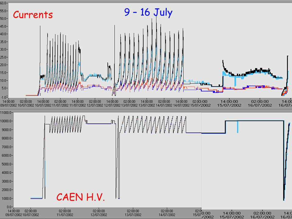 CAEN H.V. Currents 9 – 16 July