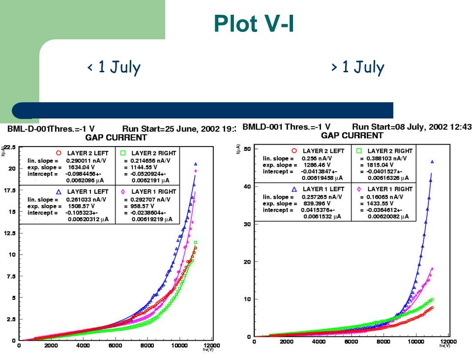 Plot V-I < 1 July> 1 July