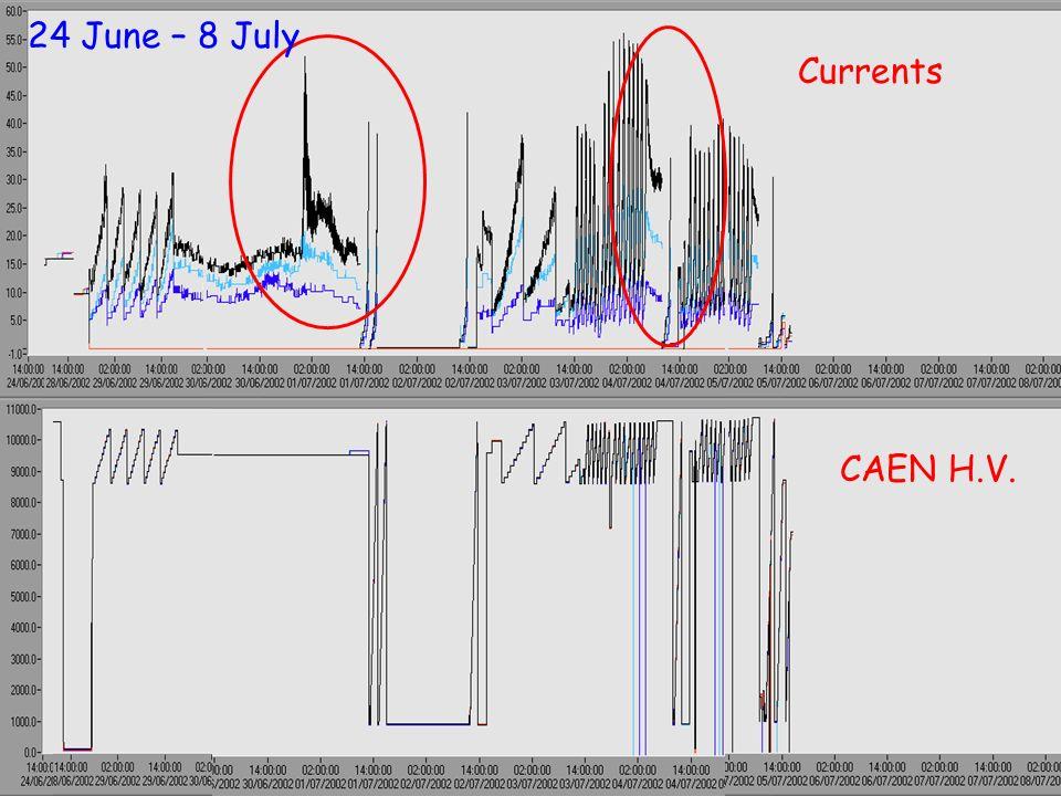 24 June – 8 July Currents CAEN H.V.