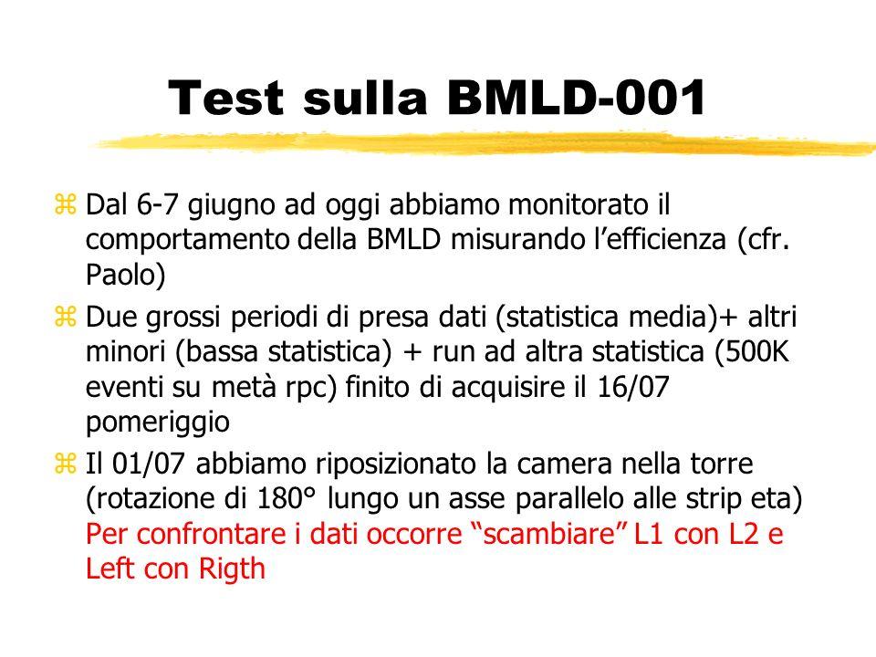 zDal 6-7 giugno ad oggi abbiamo monitorato il comportamento della BMLD misurando lefficienza (cfr. Paolo) zDue grossi periodi di presa dati (statistic