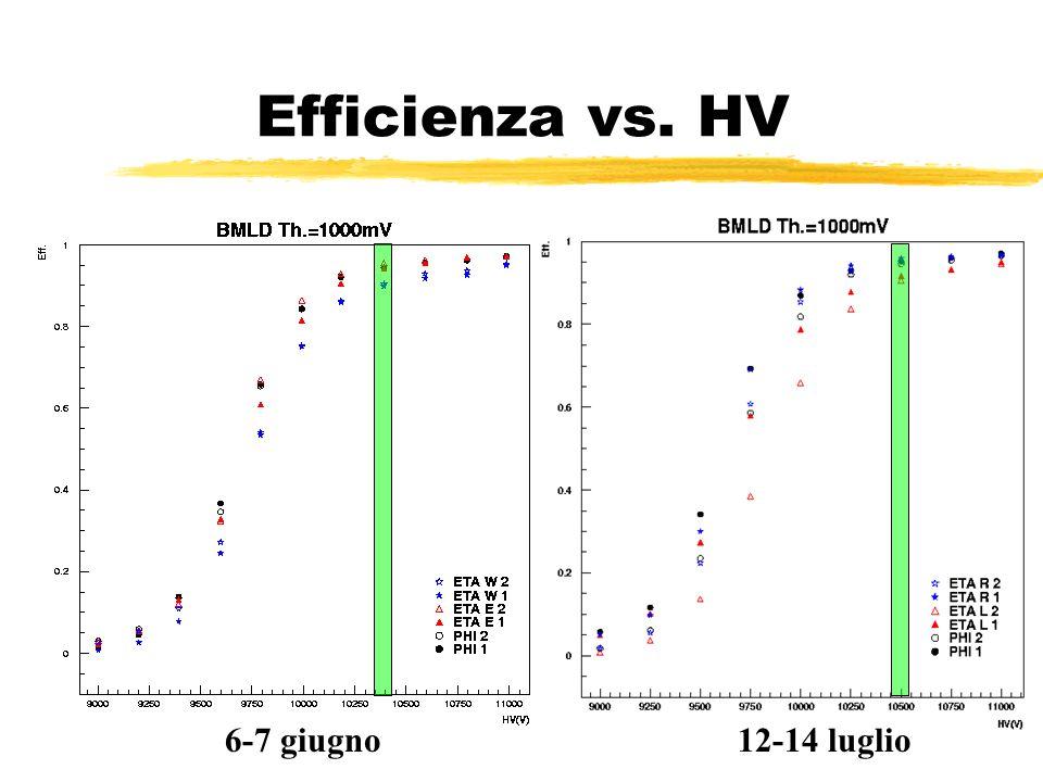 Efficienza vs. HV 6-7 giugno12-14 luglio