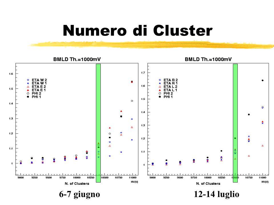 Numero di Cluster 6-7 giugno12-14 luglio
