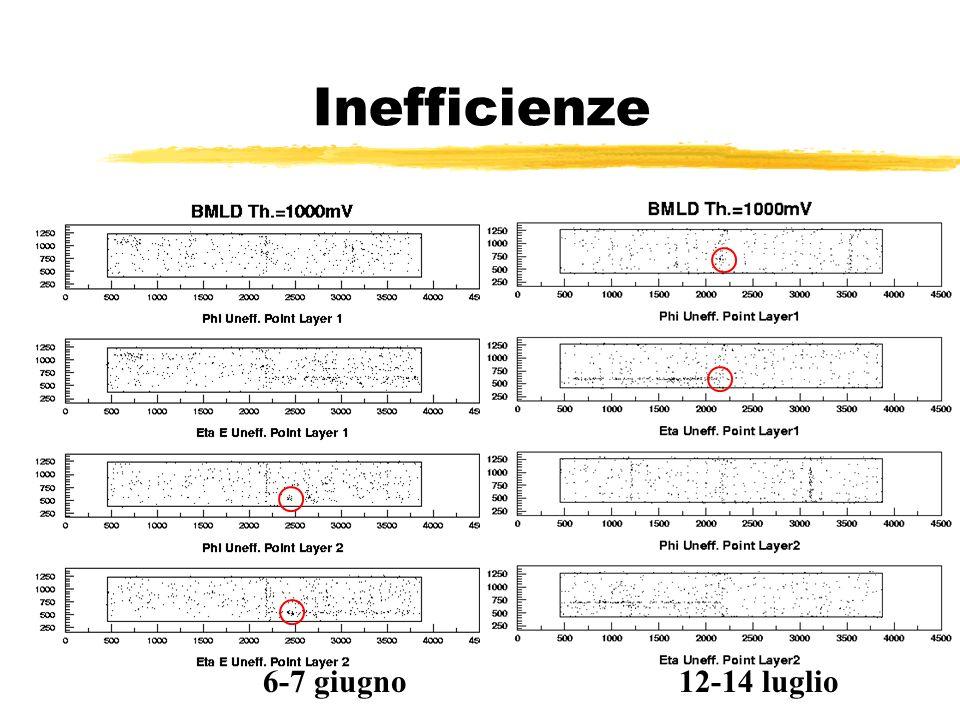 Inefficienze 6-7 giugno12-14 luglio
