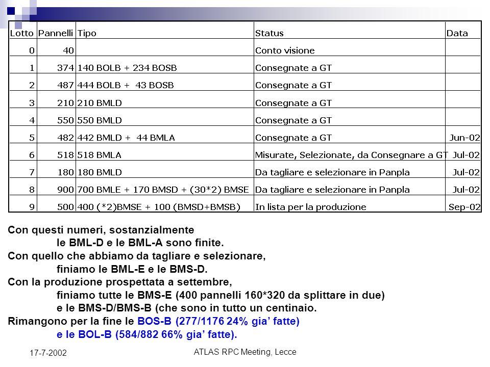 17-7-2002ATLAS RPC Meeting, Lecce Roberto Perrino INFN Lecce RPC Atlas Bachelite Assemblaggio Altro