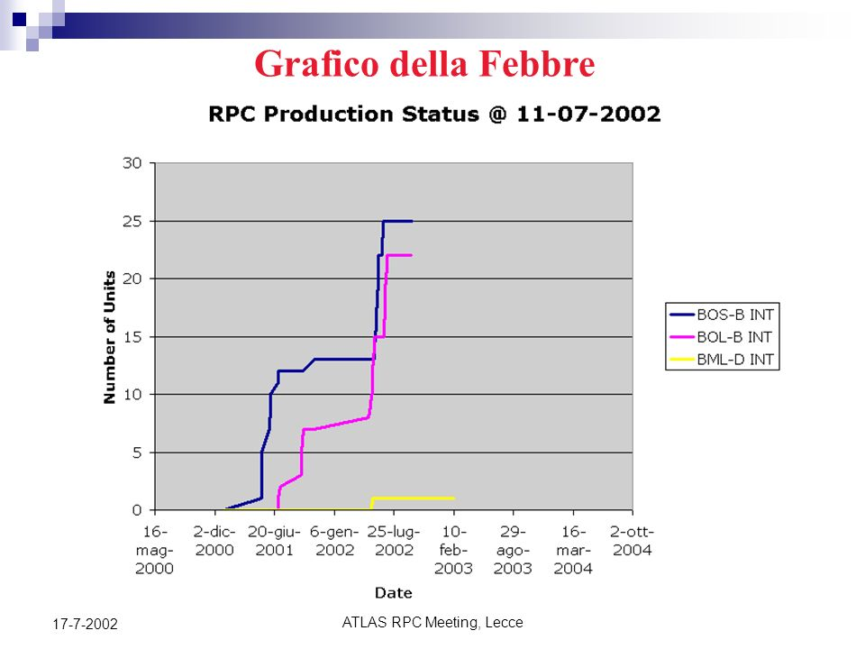 ATLAS RPC Meeting, Lecce 17-7-2002 Summary of RPC Units Production http://atlas.le.infn.it/RPC%20Production%20DB/StatusOfProduction/sheet.htm