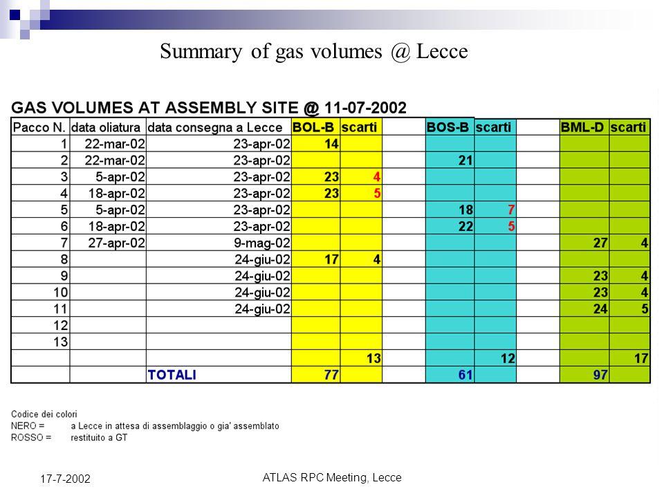 ATLAS RPC Meeting, Lecce 17-7-2002 Grafico della Febbre