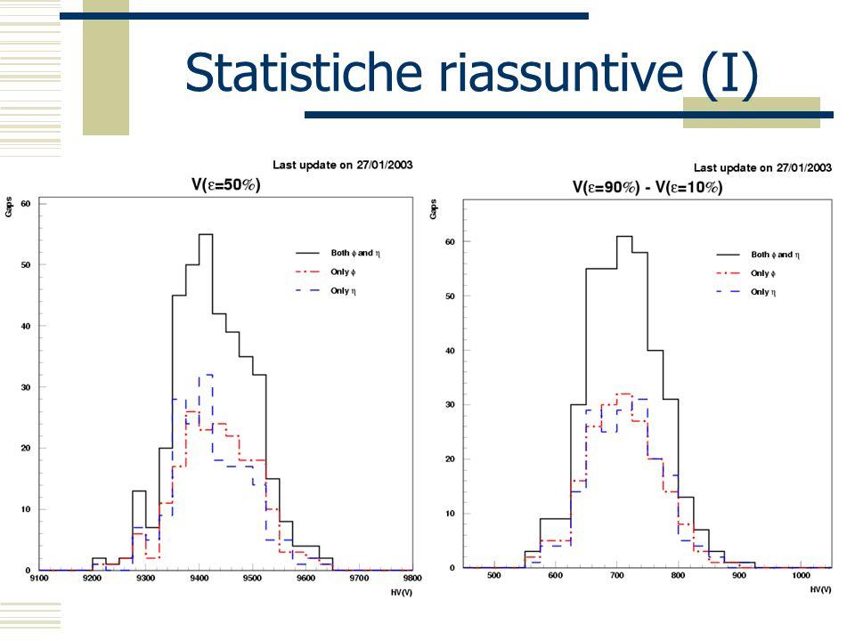 Statistiche riassuntive (I)