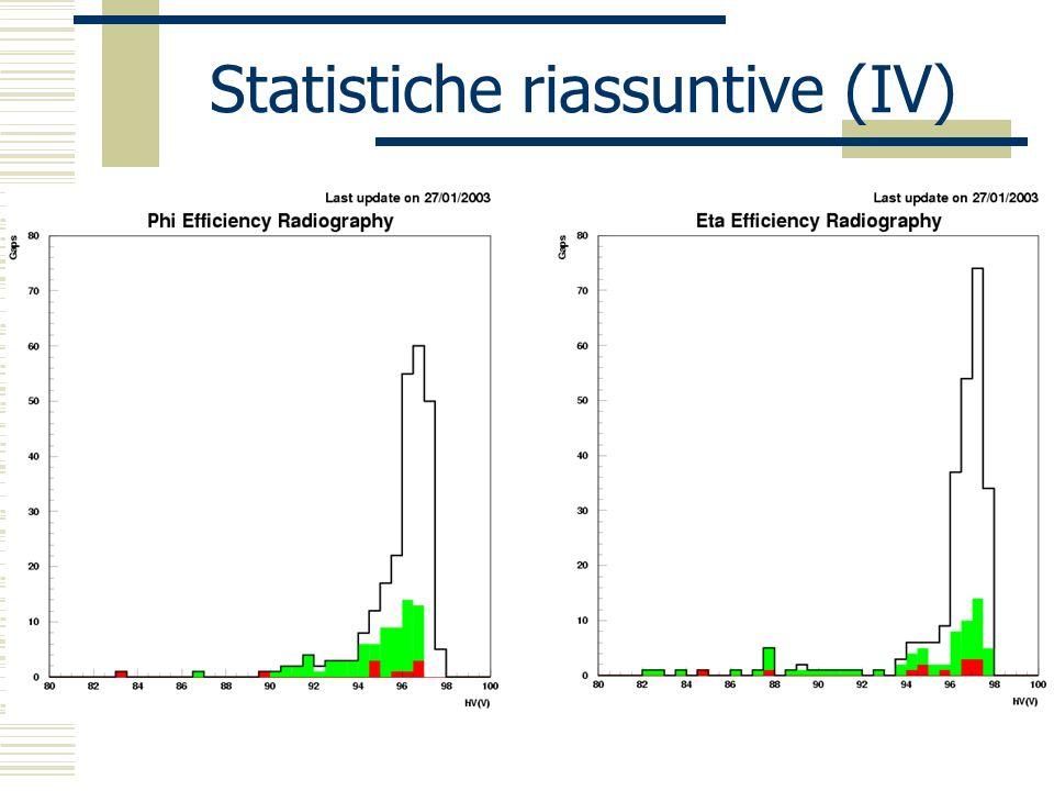 Statistiche riassuntive (IV)