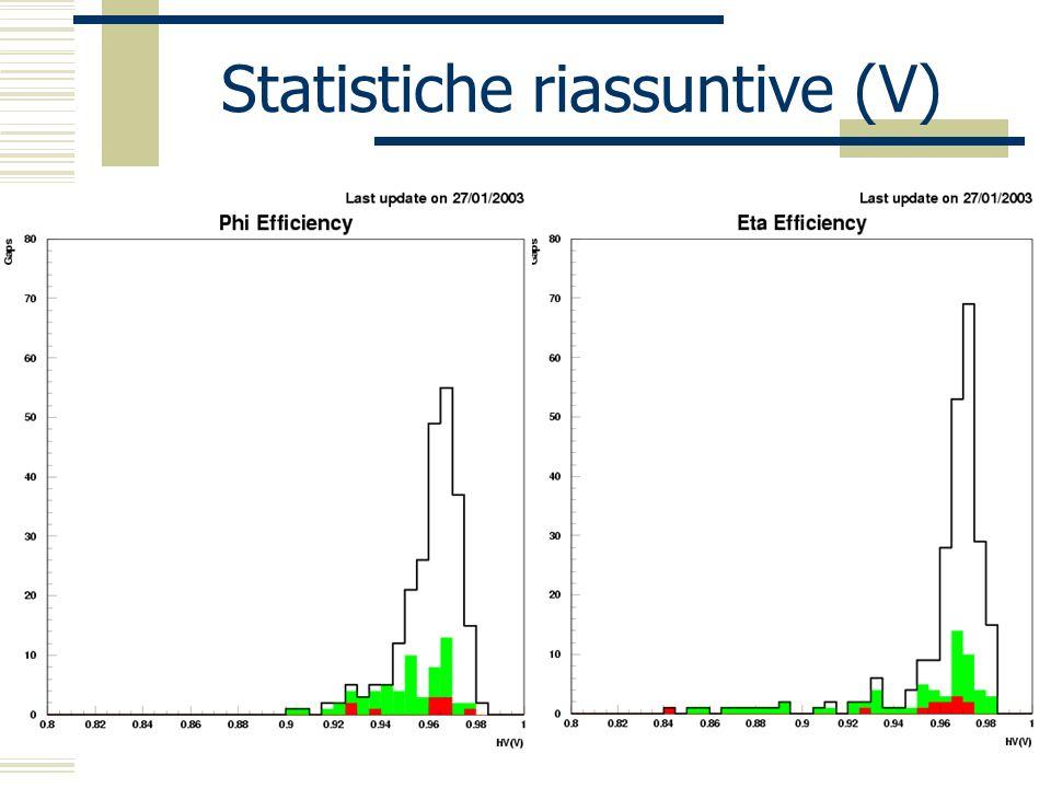 Statistiche riassuntive (V)