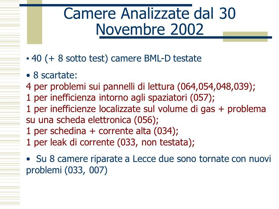Camere Analizzate dal 30 Novembre 2002 40 (+ 8 sotto test) camere BML-D testate 8 scartate: 4 per problemi sui pannelli di lettura (064,054,048,039); 1 per inefficienza intorno agli spaziatori (057); 1 per inefficienze localizzate sul volume di gas + problema su una scheda elettronica (056); 1 per schedina + corrente alta (034); 1 per leak di corrente (033, non testata); Su 8 camere riparate a Lecce due sono tornate con nuovi problemi (033, 007)