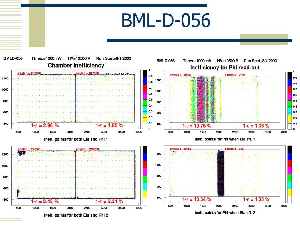Statistiche riassuntive (II) Efficienza volumi di gas ottenuti con la radiografia: - Bianco: GV OK - Verde: GV OK ma risultao della rad.