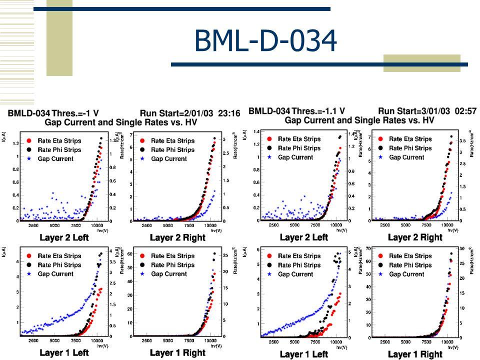 BML-D-034