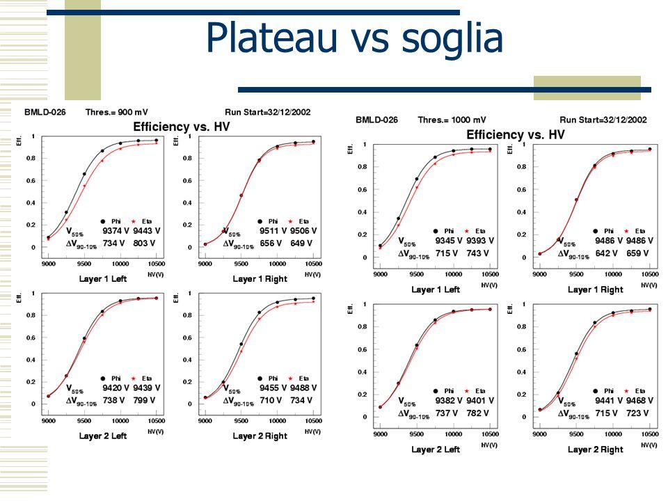 Plateau vs soglia