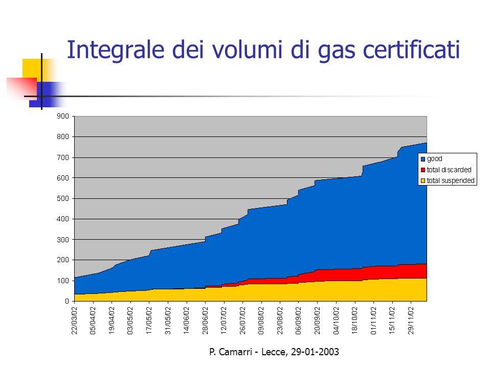 P. Camarri - Lecce, 29-01-2003 Integrale dei volumi di gas certificati